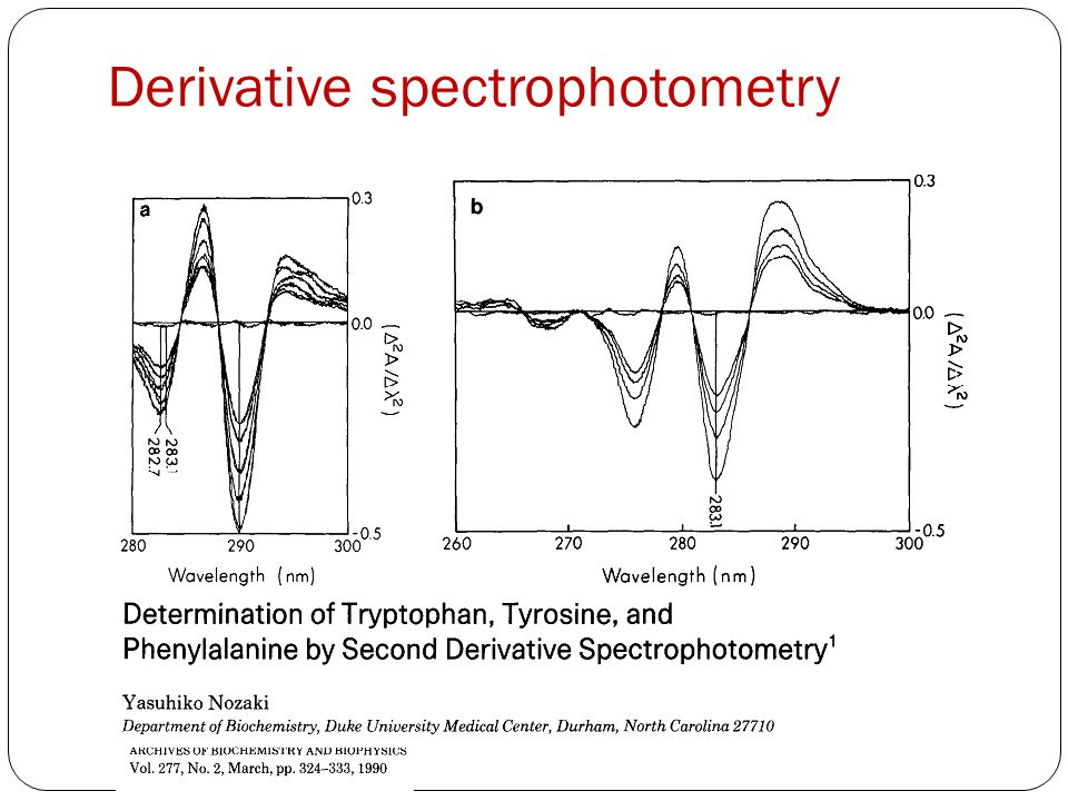 Derivative spectrophotometry
