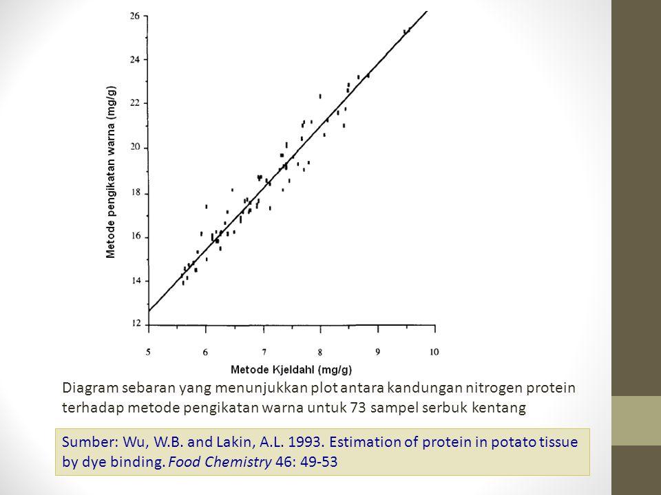 Diagram sebaran yang menunjukkan plot antara kandungan nitrogen protein terhadap metode pengikatan warna untuk 73 sampel serbuk kentang