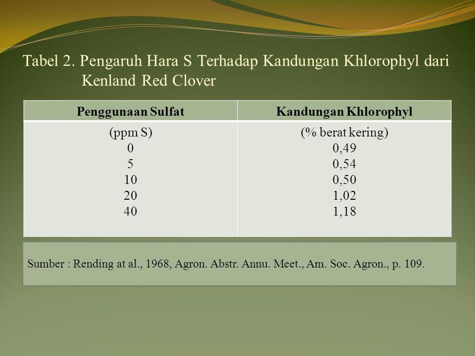 Tabel 2. Pengaruh Hara S Terhadap Kandungan Khlorophyl dari Kenland Red Clover