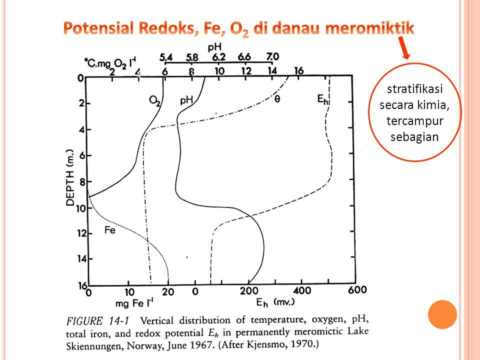 Potensial Redoks, Fe, O2 di danau meromiktik