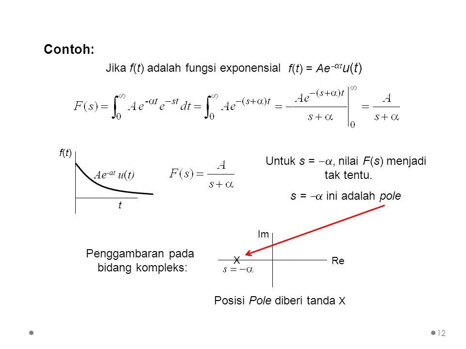 Contoh: f(t) = Aetu(t) Jika f(t) adalah fungsi exponensial