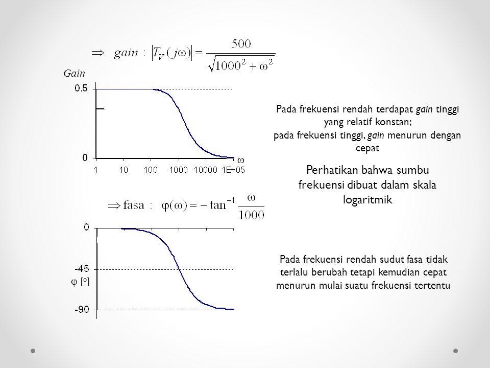 Perhatikan bahwa sumbu frekuensi dibuat dalam skala logaritmik