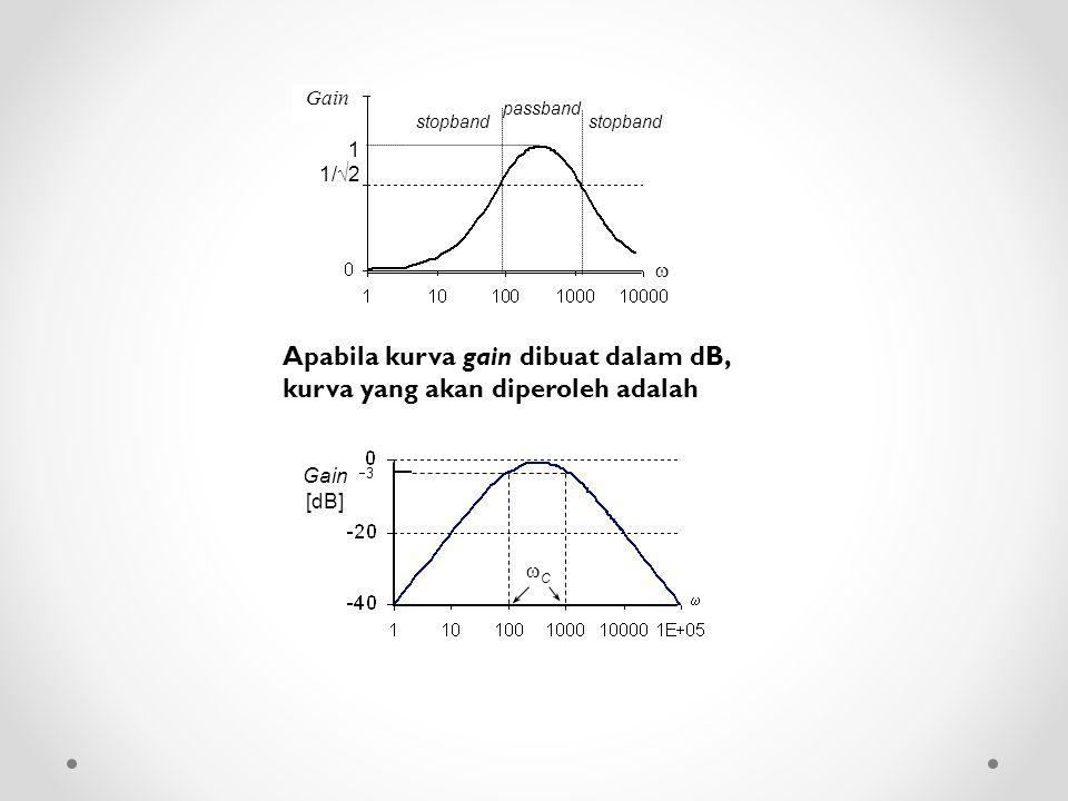 Apabila kurva gain dibuat dalam dB, kurva yang akan diperoleh adalah