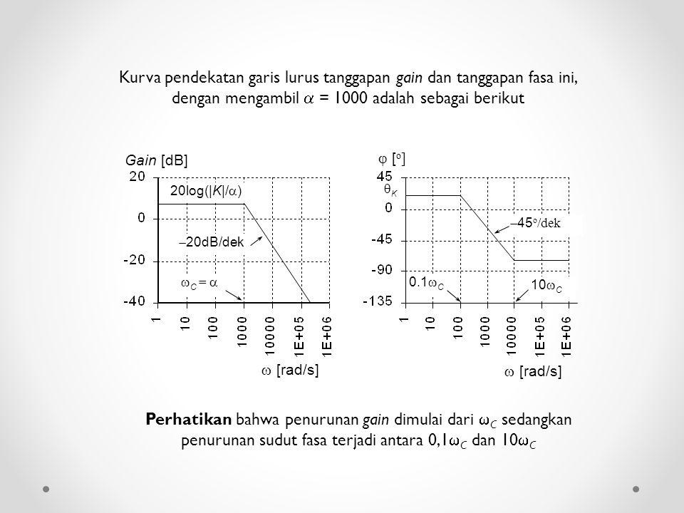Kurva pendekatan garis lurus tanggapan gain dan tanggapan fasa ini, dengan mengambil  = 1000 adalah sebagai berikut