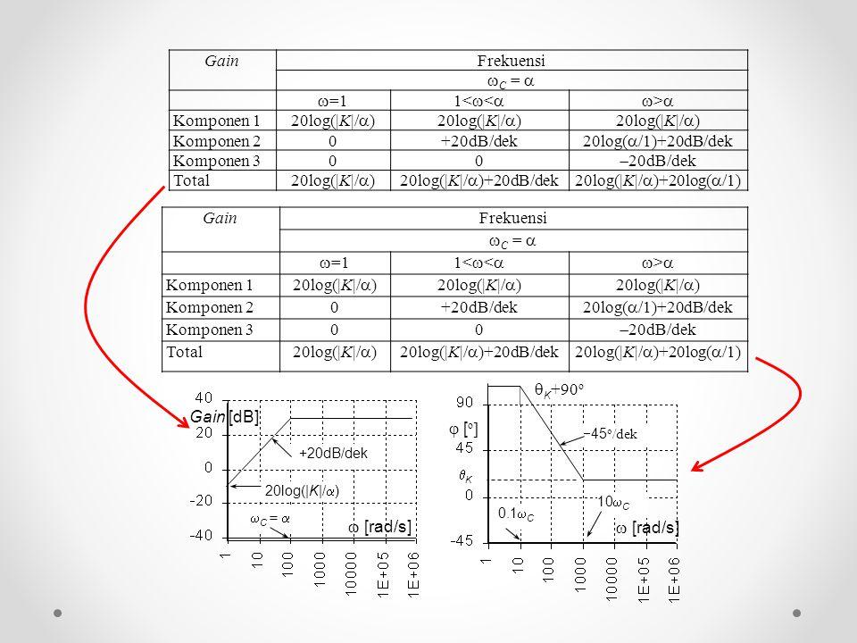 Gain Frekuensi C =  =1 1<< > Komponen 1 20log(|K|/)