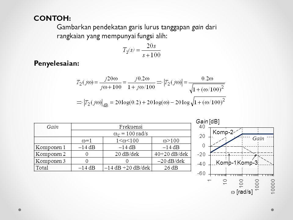 CONTOH: Gambarkan pendekatan garis lurus tanggapan gain dari rangkaian yang mempunyai fungsi alih: Penyelesaian: