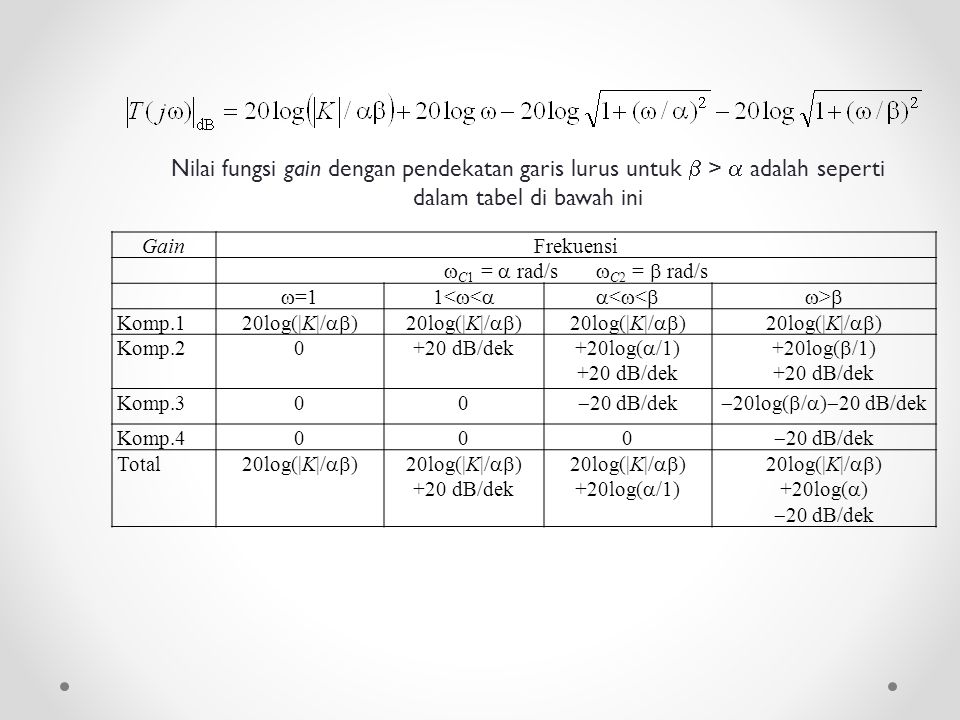 Nilai fungsi gain dengan pendekatan garis lurus untuk  >  adalah seperti dalam tabel di bawah ini Gain.