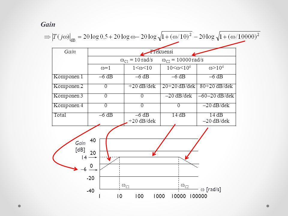 Gain Gain Frekuensi C1 = 10 rad/s C2 = 10000 rad/s =1 1<<10