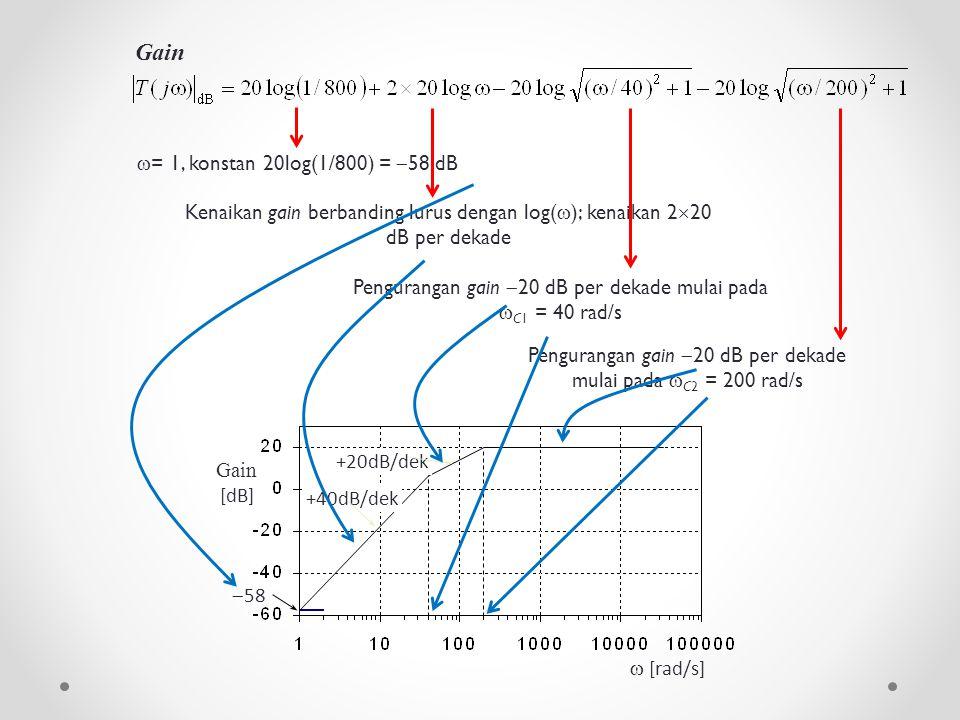 Gain = 1, konstan 20log(1/800) = 58 dB