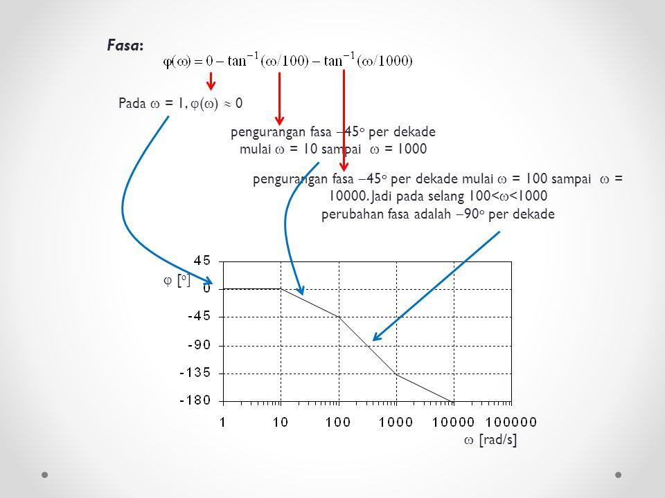 Fasa: Pada  = 1, ()  0 pengurangan fasa 45o per dekade