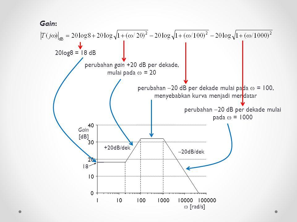 Gain: 20log8 = 18 dB. perubahan gain +20 dB per dekade, mulai pada  = 20.