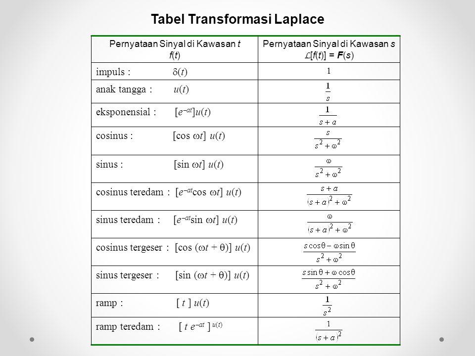 Tabel Transformasi Laplace
