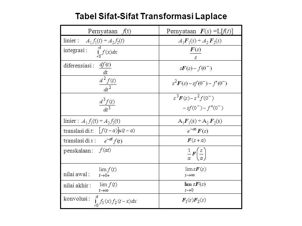 Tabel Sifat-Sifat Transformasi Laplace