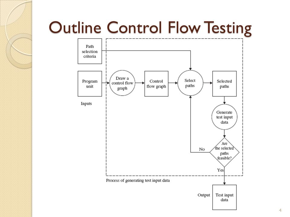 Outline Control Flow Testing