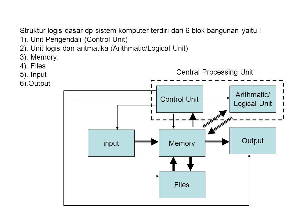 Struktur logis dasar dp sistem komputer terdiri dari 6 blok bangunan yaitu :