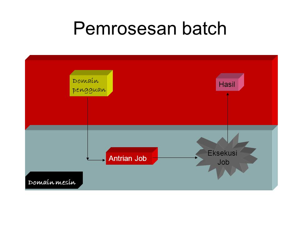 Pemrosesan batch Job : program, data, dan petunjuk kerja (JCL) Domain
