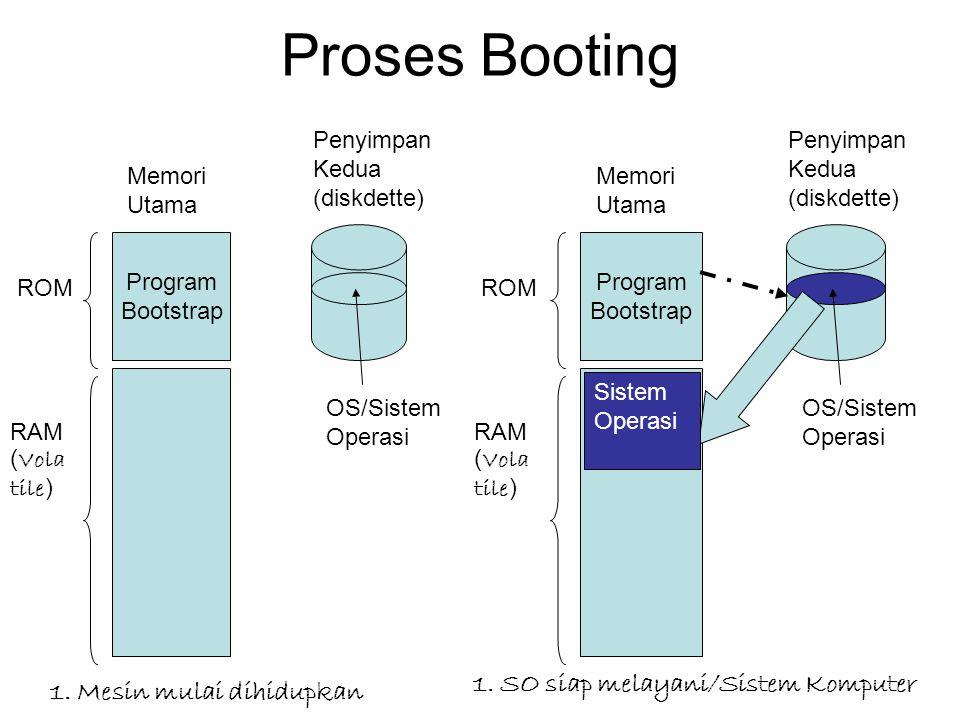 Proses Booting 1. SO siap melayani/Sistem Komputer