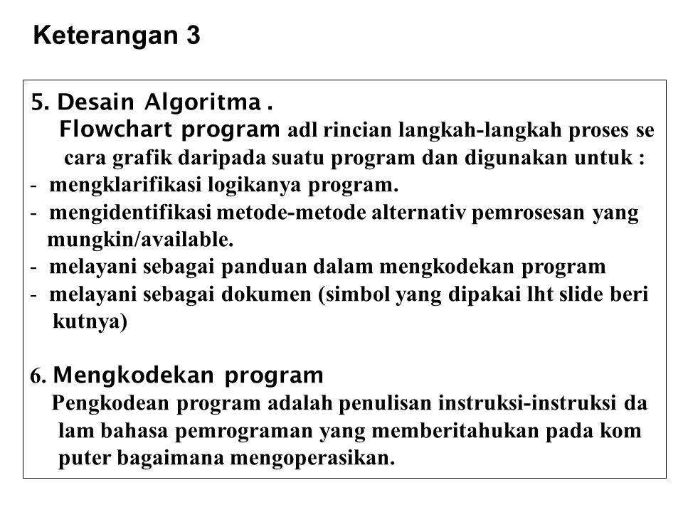Keterangan 3 5. Desain Algoritma .