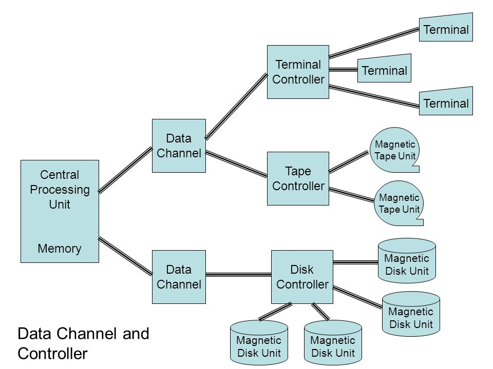 Data Channel and Controller Terminal Controller Data Channel Tape