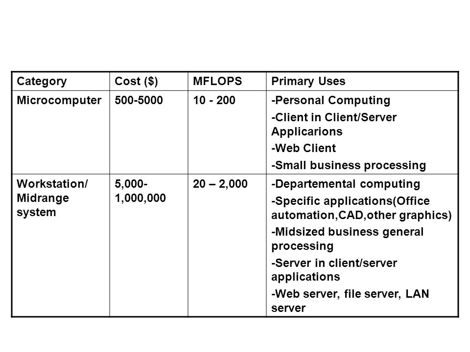 Category Cost ($) MFLOPS. Primary Uses. Microcomputer. 500-5000. 10 - 200. -Personal Computing.