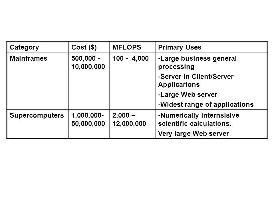 Category Cost ($) MFLOPS. Primary Uses. Mainframes. 500,000 -10,000,000. 100 - 4,000. -Large business general processing.