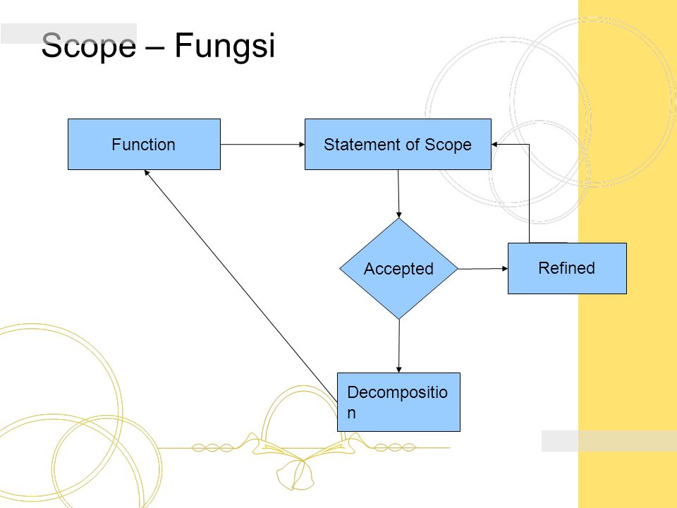 Scope – Fungsi Function Statement of Scope Accepted Refined