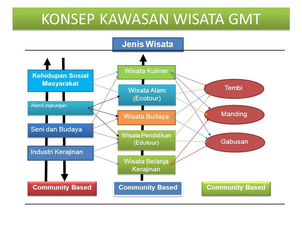 KONSEP KAWASAN WISATA GMT