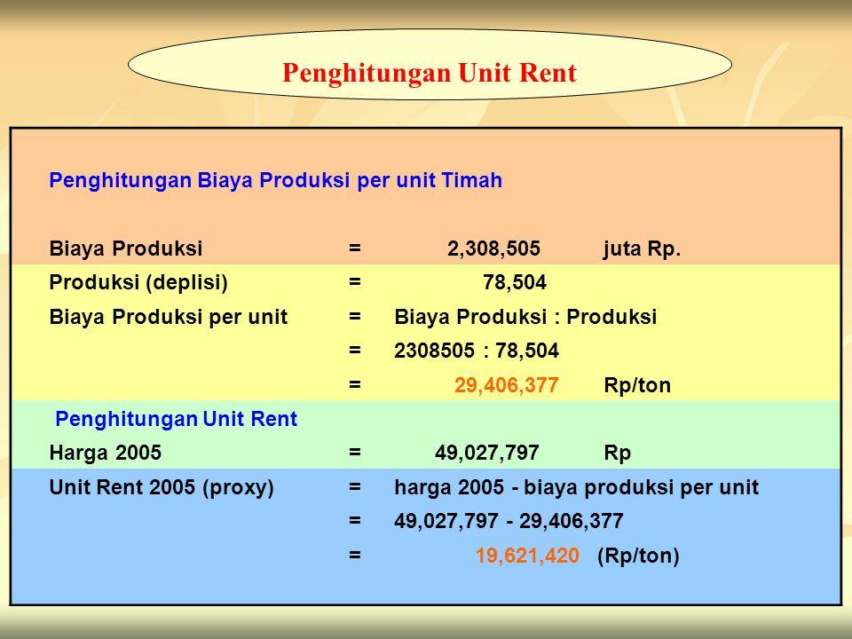 Penghitungan Unit Rent
