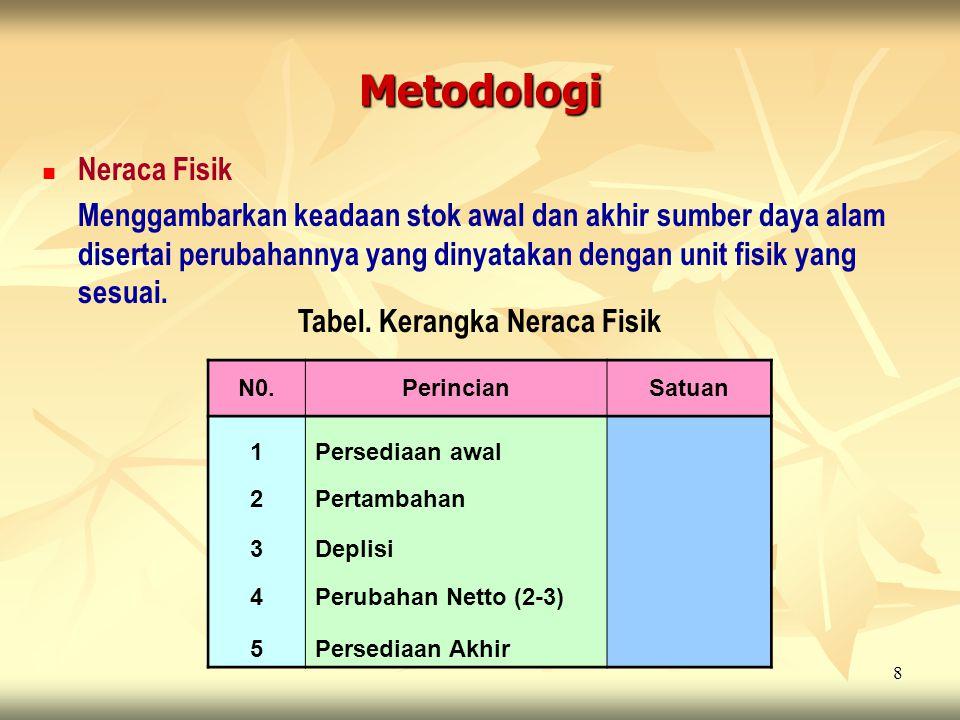 Metodologi Neraca Fisik