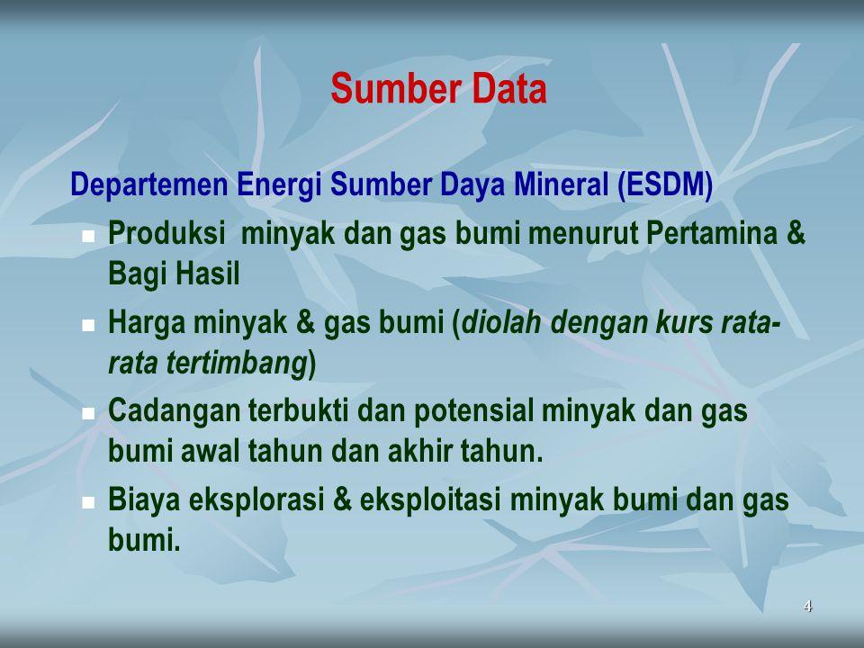 Sumber Data Departemen Energi Sumber Daya Mineral (ESDM)