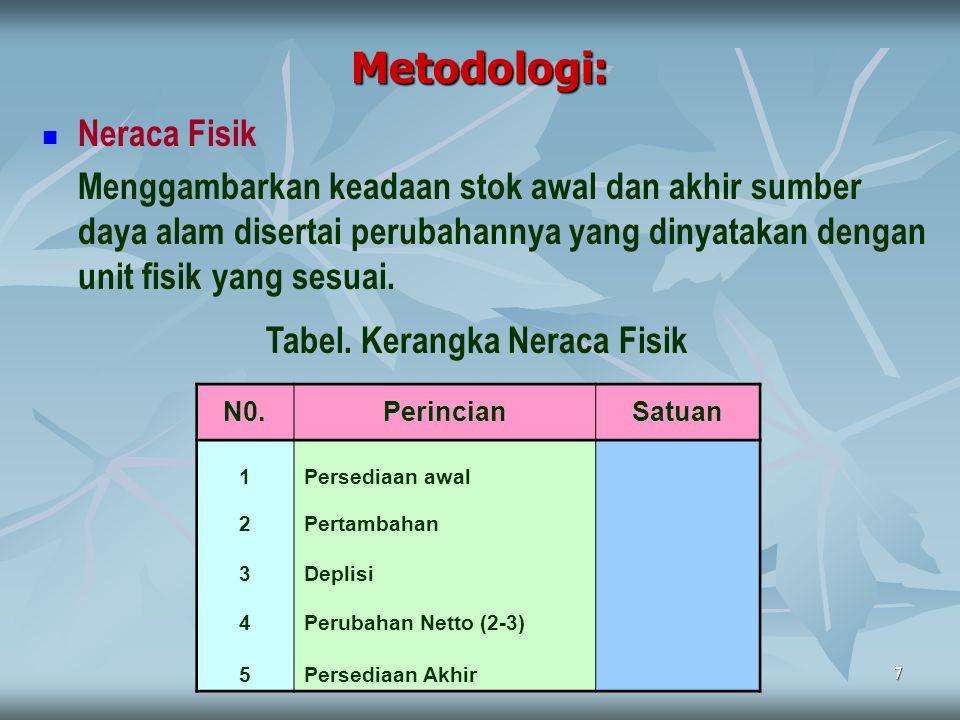 Metodologi: Neraca Fisik