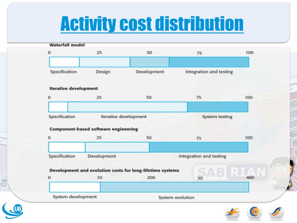 Activity cost distribution