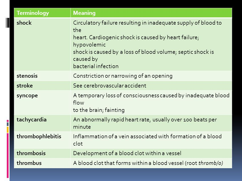 Terminology Meaning. shock. Circulatory failure resulting in inadequate supply of blood to the.
