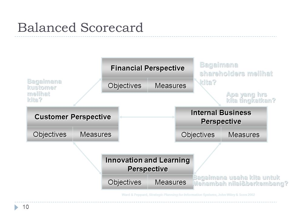 Balanced Scorecard Financial Perspective Objectives Measures Bagaimana