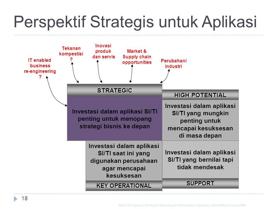 Perspektif Strategis untuk Aplikasi