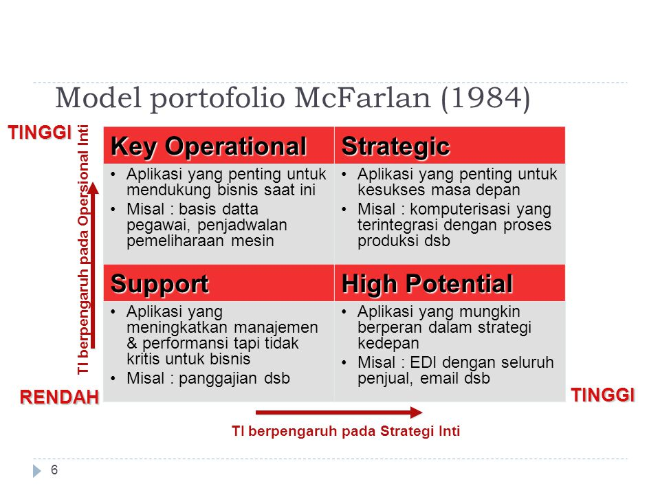 Model portofolio McFarlan (1984)