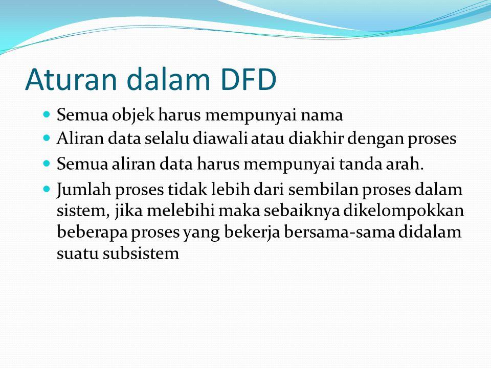 Aturan dalam DFD Semua objek harus mempunyai nama