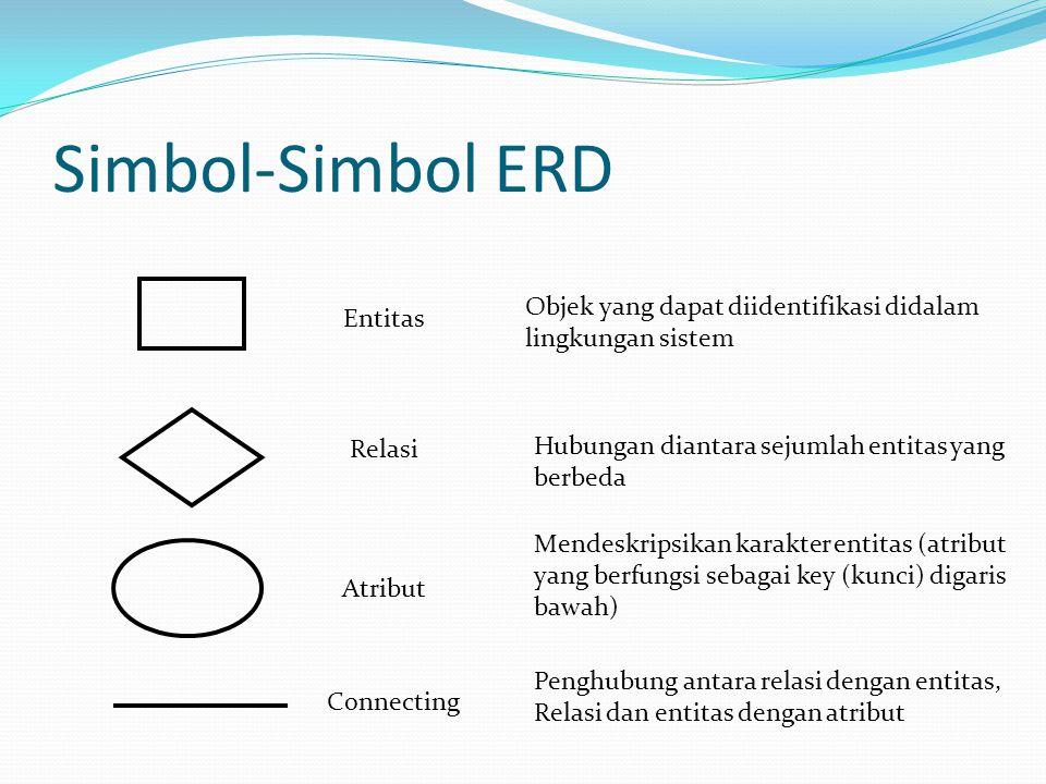 Simbol-Simbol ERD Objek yang dapat diidentifikasi didalam Entitas