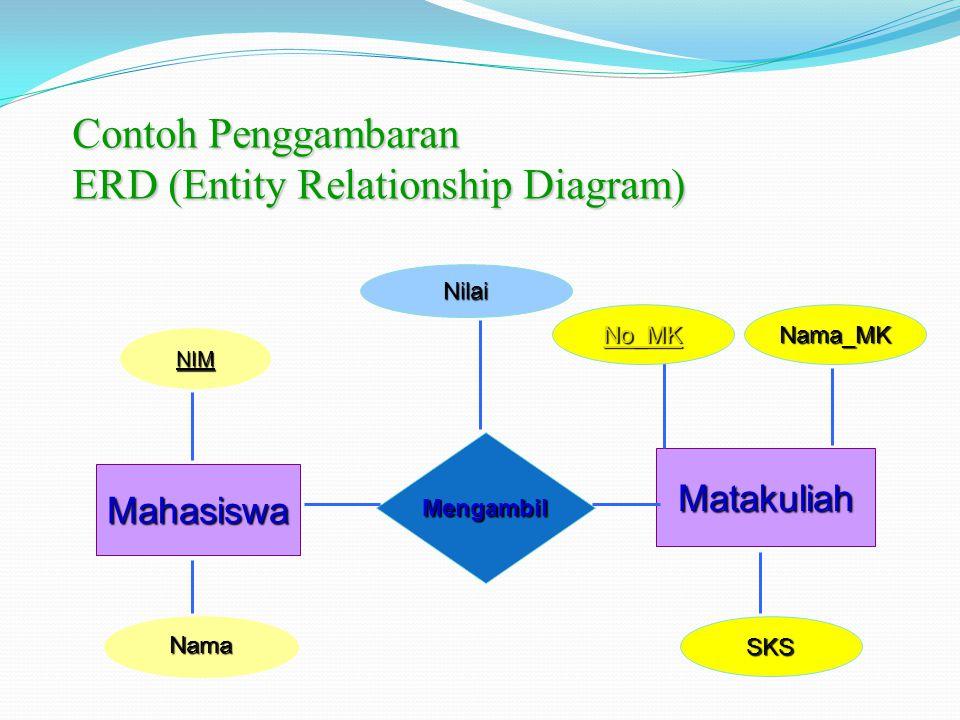 Contoh Penggambaran ERD (Entity Relationship Diagram)