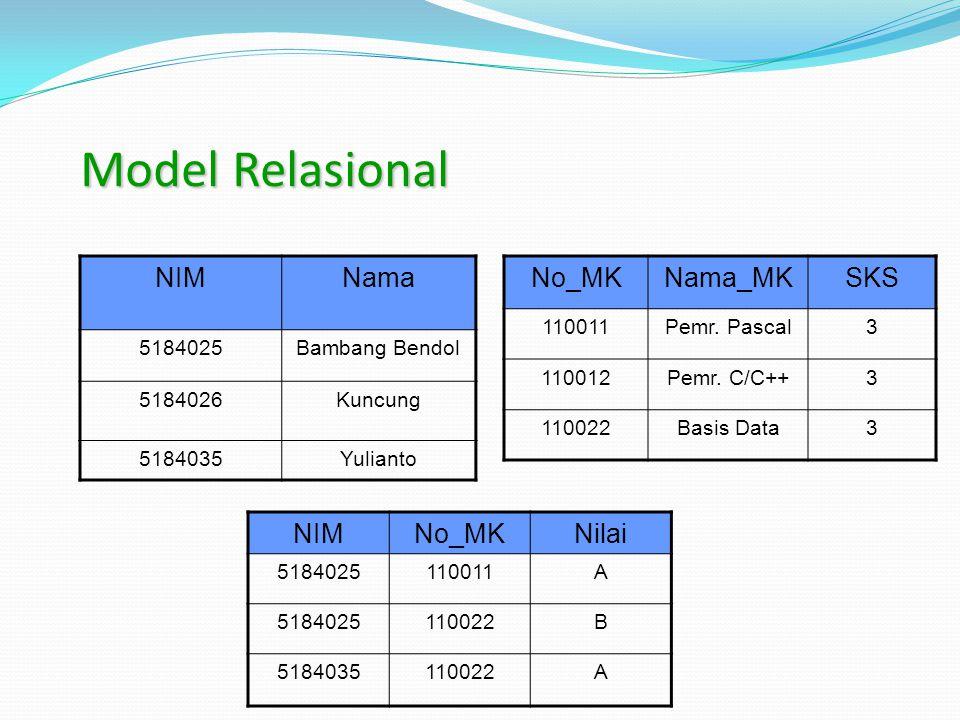 Model Relasional NIM Nama No_MK Nama_MK SKS NIM No_MK Nilai 5184025