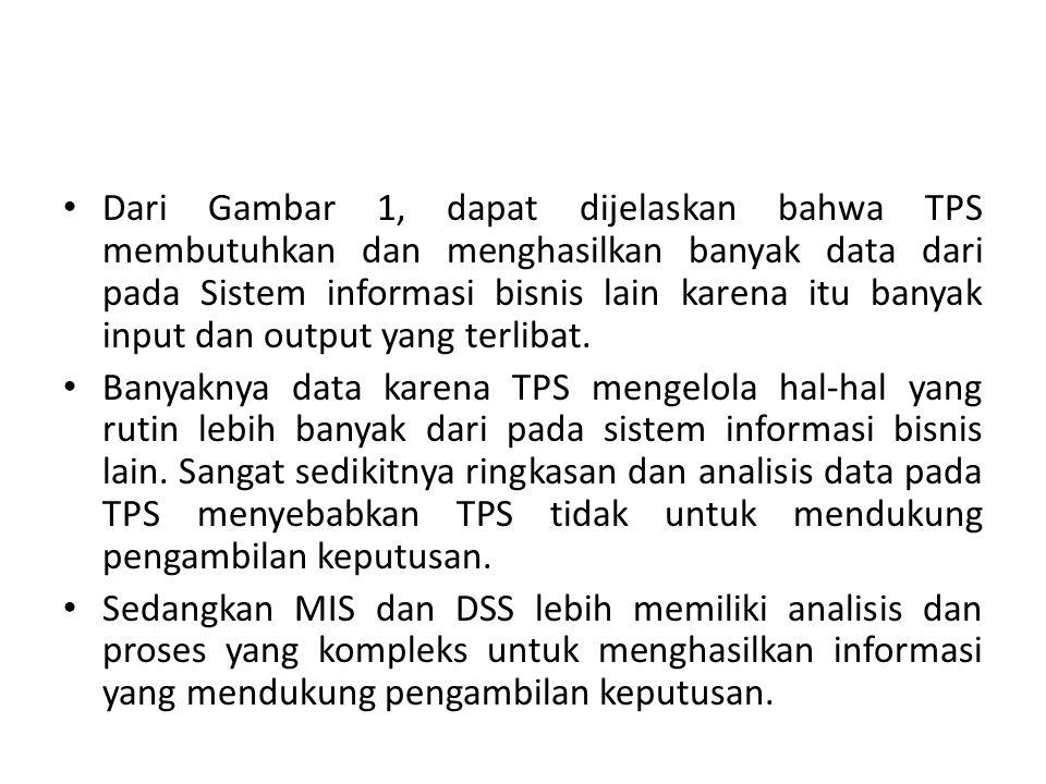 Dari Gambar 1, dapat dijelaskan bahwa TPS membutuhkan dan menghasilkan banyak data dari pada Sistem informasi bisnis lain karena itu banyak input dan output yang terlibat.