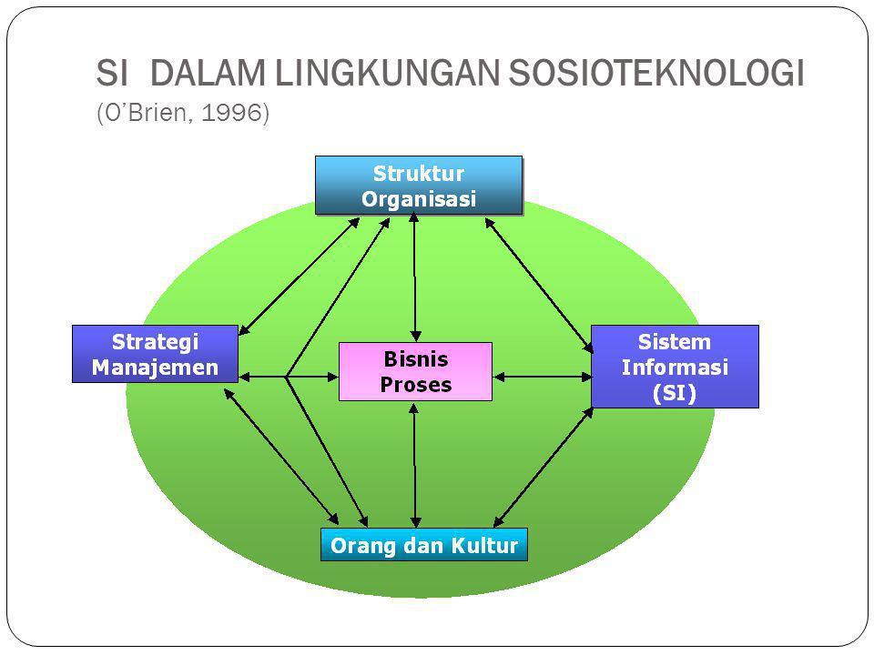 SI DALAM LINGKUNGAN SOSIOTEKNOLOGI (O'Brien, 1996)