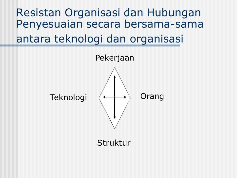 Resistan Organisasi dan Hubungan Penyesuaian secara bersama-sama antara teknologi dan organisasi