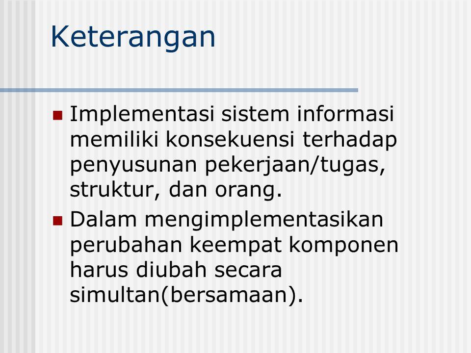 Keterangan Implementasi sistem informasi memiliki konsekuensi terhadap penyusunan pekerjaan/tugas, struktur, dan orang.