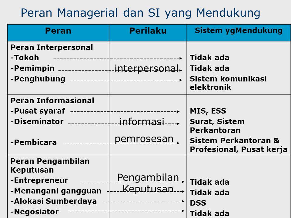 Peran Managerial dan SI yang Mendukung
