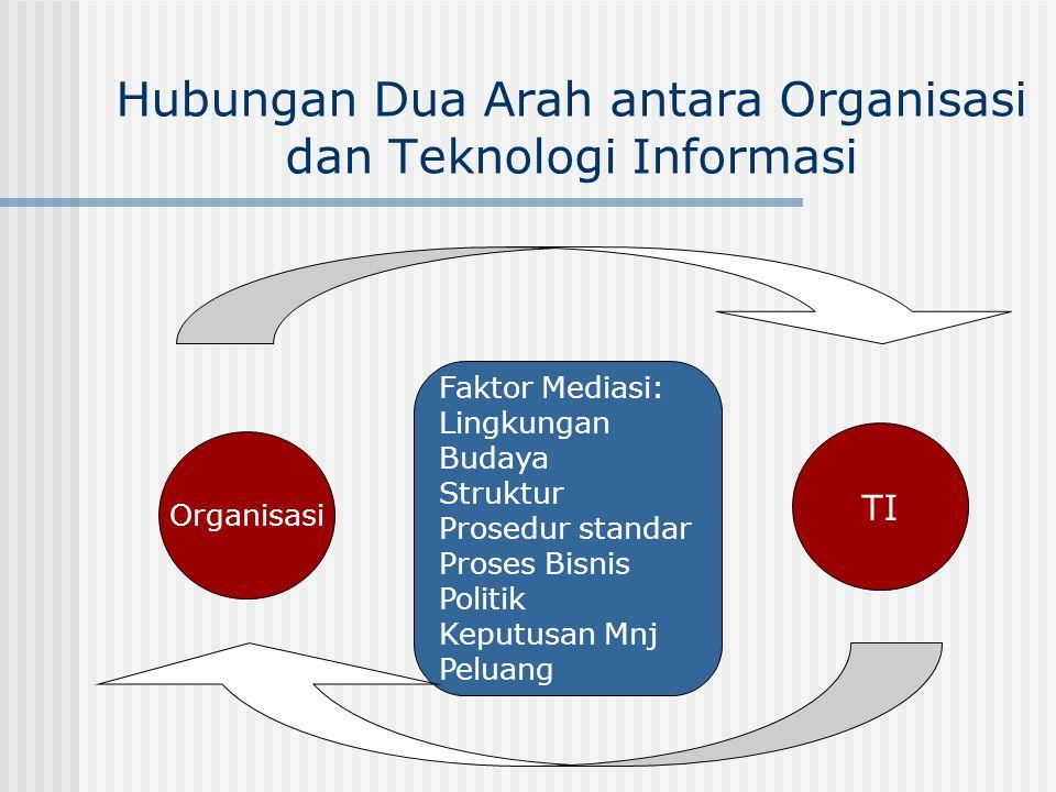 Hubungan Dua Arah antara Organisasi dan Teknologi Informasi