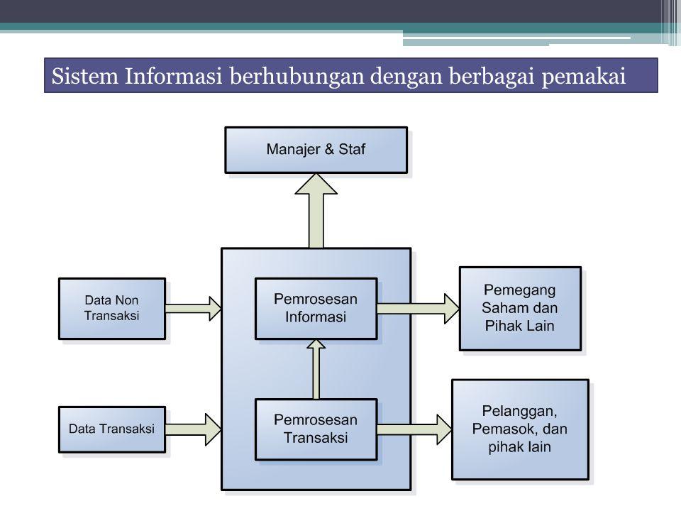 Sistem Informasi berhubungan dengan berbagai pemakai