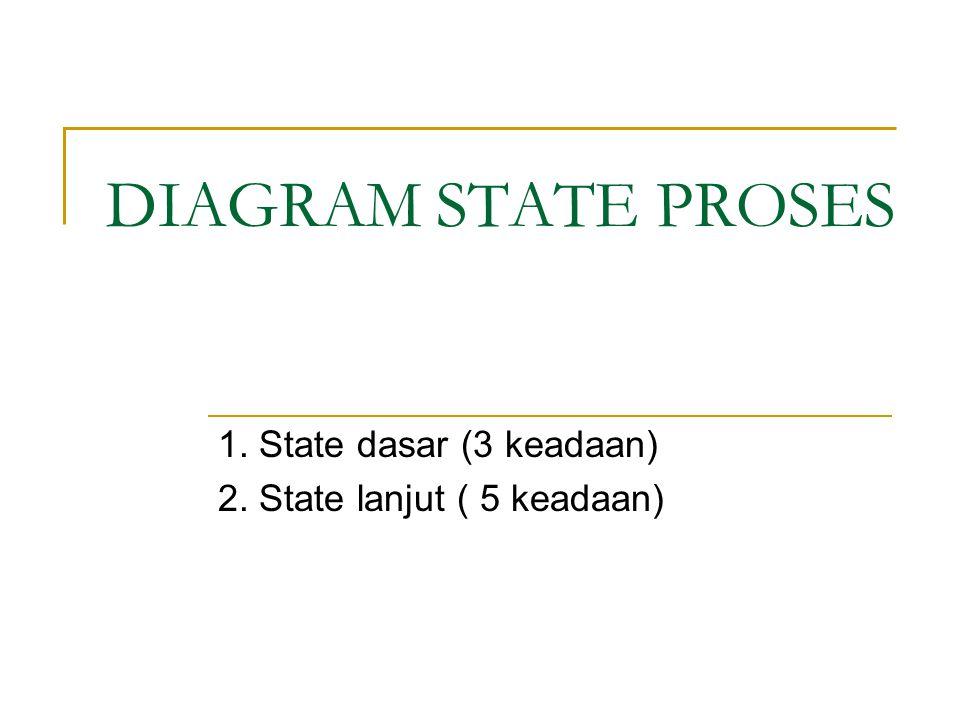 1. State dasar (3 keadaan) 2. State lanjut ( 5 keadaan)