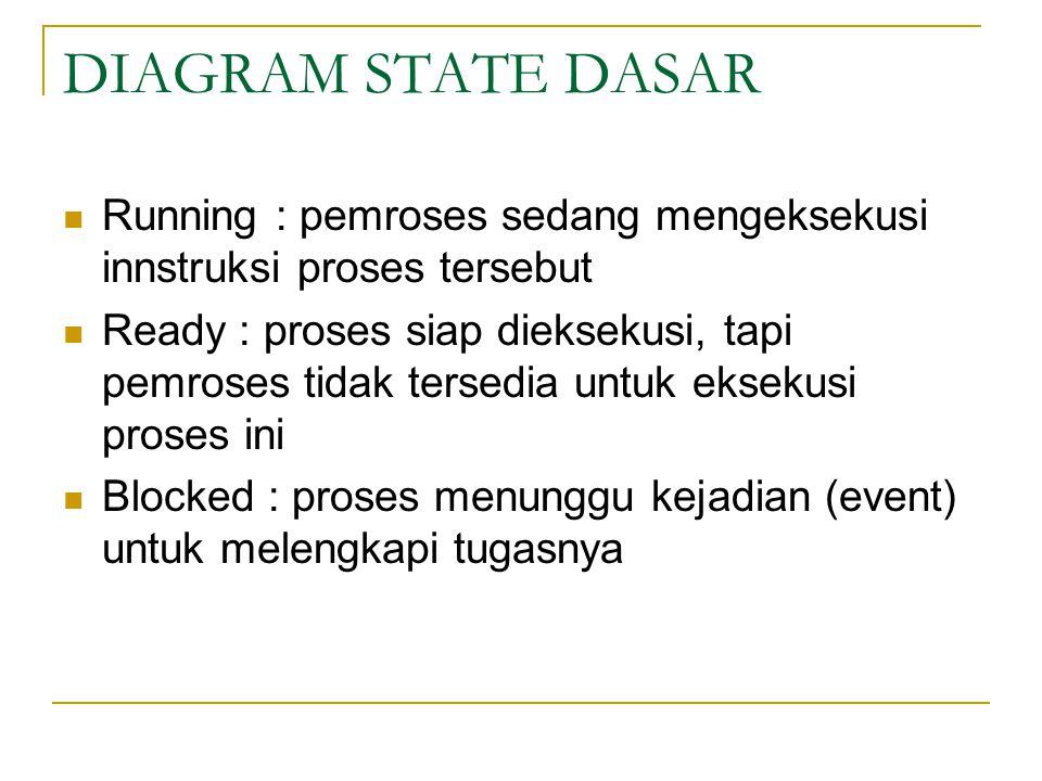 DIAGRAM STATE DASAR Running : pemroses sedang mengeksekusi innstruksi proses tersebut.