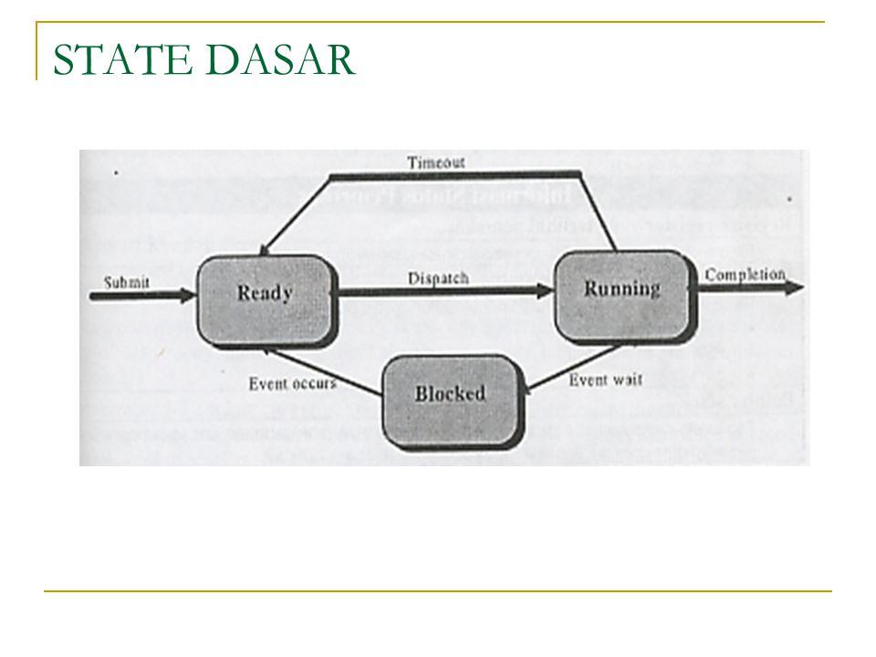 STATE DASAR